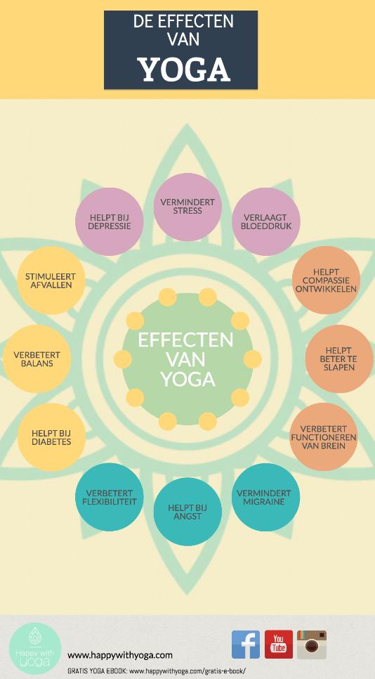 yoga en wetenschap